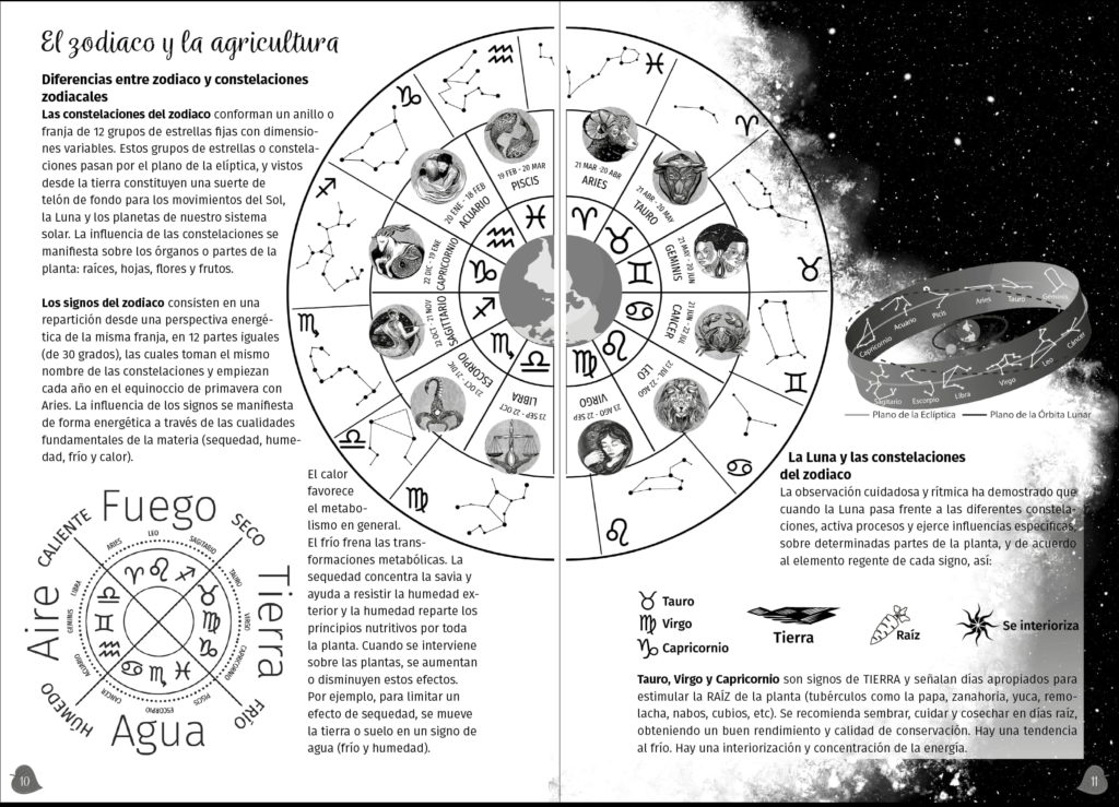 infografia zodiaco agenda el arca verde michael contreras cortes 1024x739 - Agenda libro: Diseño, dirección de arte e ilustración